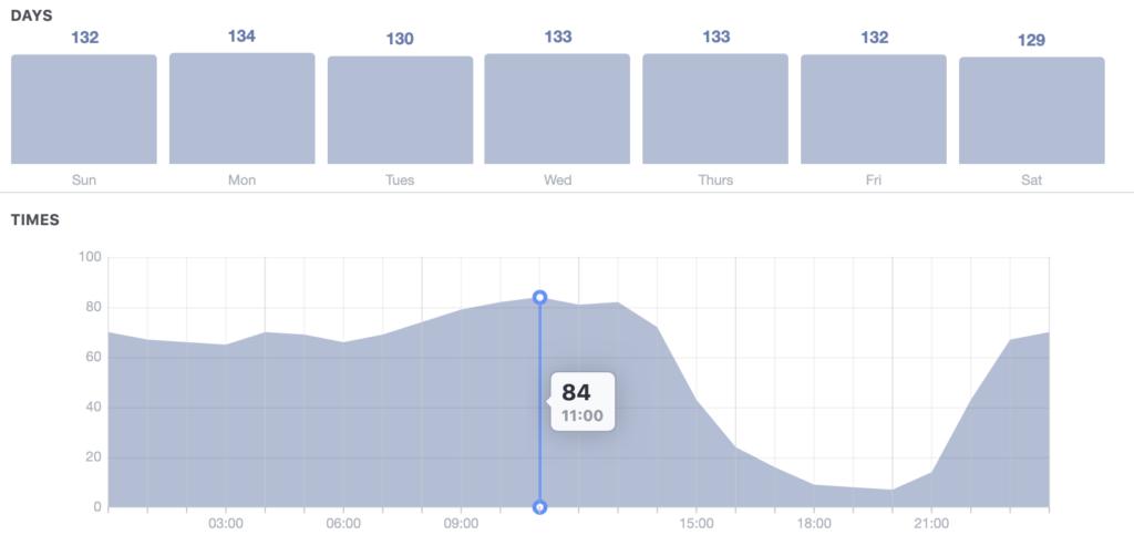 Screenshot of Facebook insights tool.